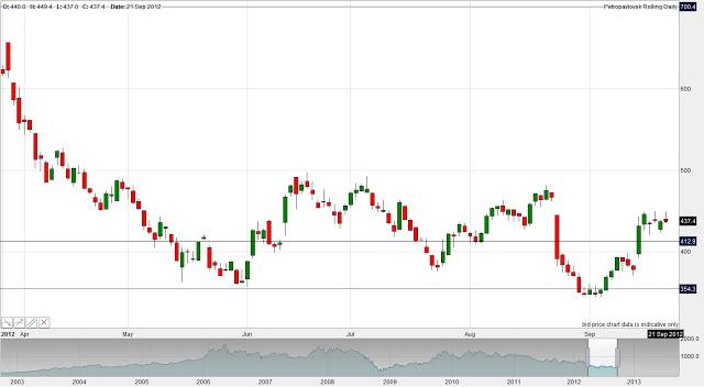Petropavlovsk Stock Trade