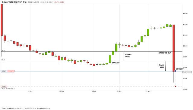 Severfield Rowen Chart