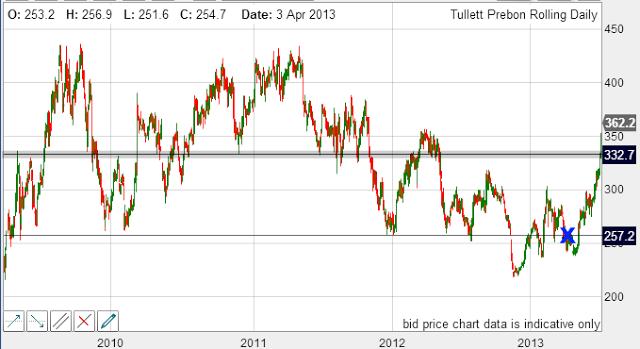 Tullet Prebon Chart